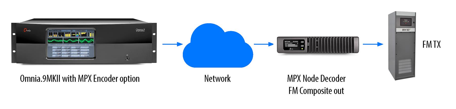 MPX Node Diagram_2