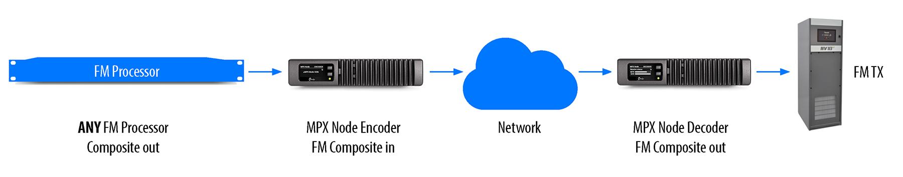 MPX Node Diagram_3