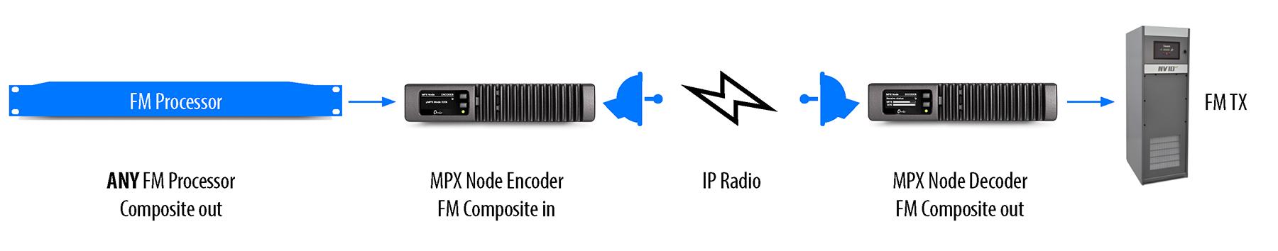 MPX Node Diagram_4