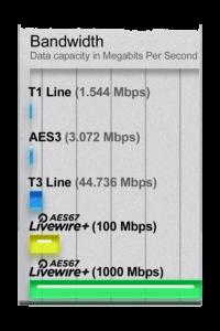 Livewire bandwidth