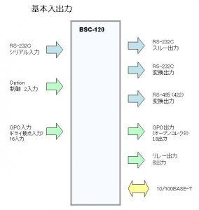 bsc-120_io
