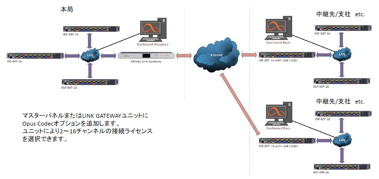 LINK接続サンプル fig4