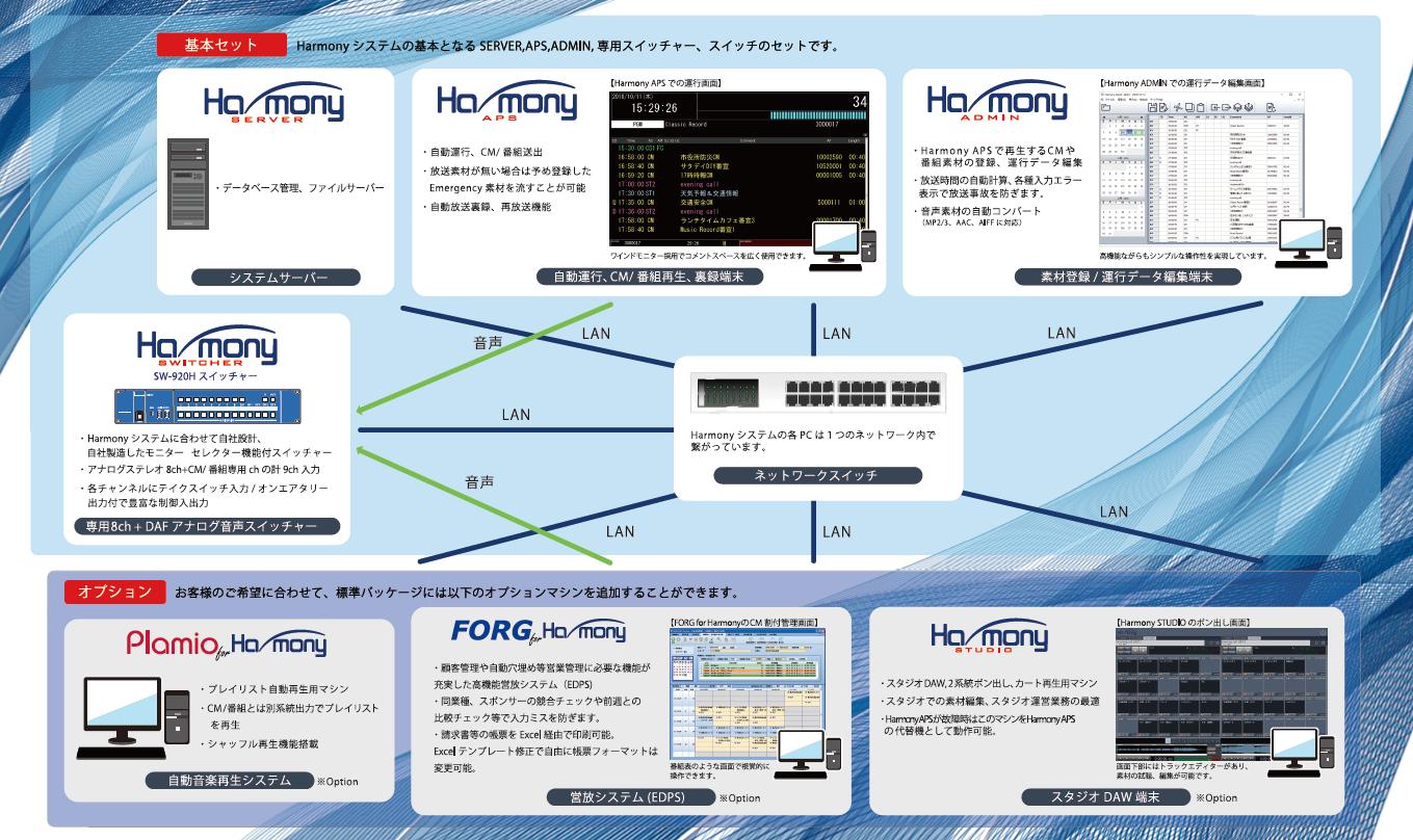 HARMONYシステム構成イメージ