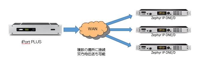 iPORTとZI/P ONEと接続